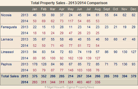 Cyprus property sales August 2014