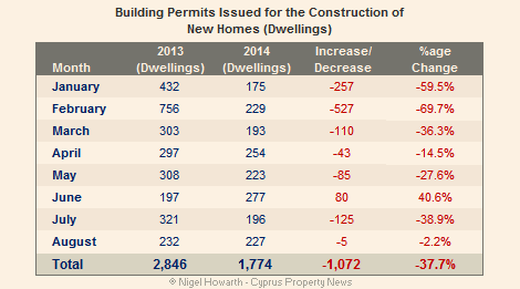 Cyprus construction sector in the doldrums