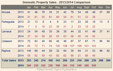 domestic sales Oct 2014