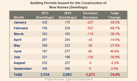 Cyprus construction slowdown continues