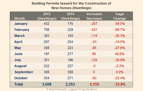 Cyprus building permits down
