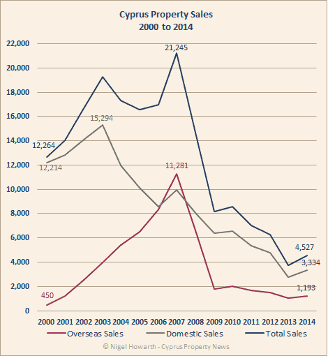 Cyprus property sales chart 2000-2014
