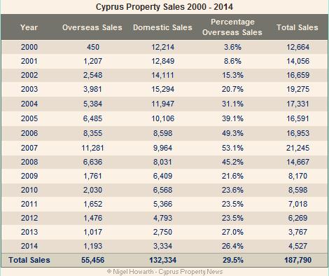 Cyprus property sales stats 2000-2014