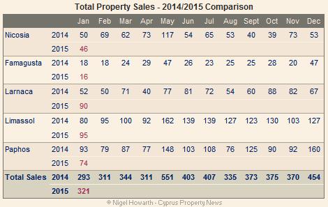 Cyprus property sales – January 2015