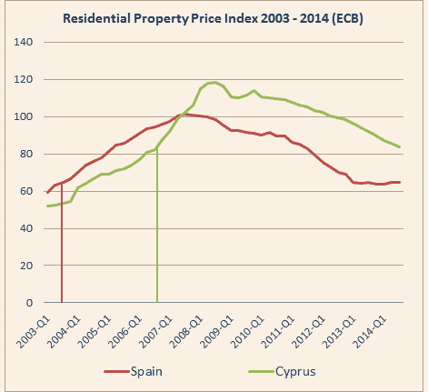 ECB Residential Property Price Index