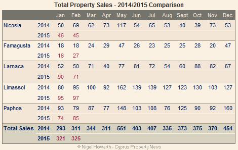 Cyprus-property-sales-Feb-2015