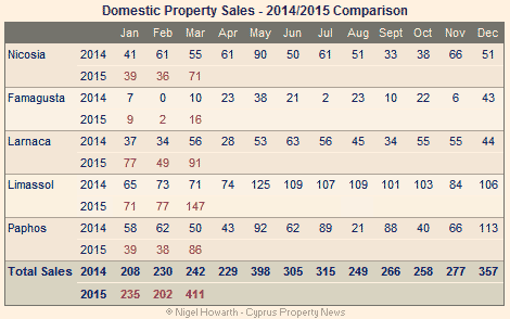Cyprus: Domestic property sales March 2015