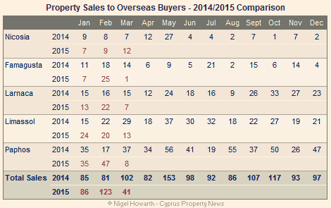 Cyprus: Overseas property sales March 2015