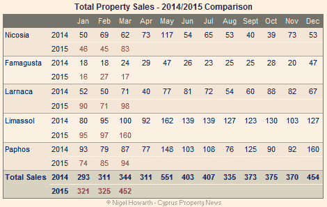 Cyprus property sales - March 2015
