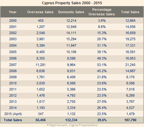 Cyprus property sales 2000 – 2015 summary