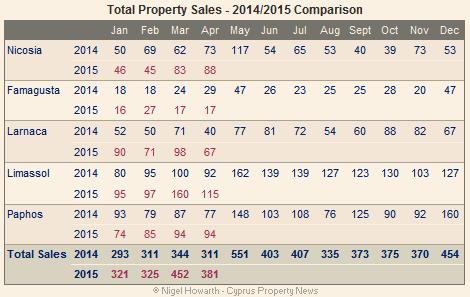 Cyprus property sales - April 2015