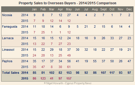 Cyprus: Overseas property sales May 2015