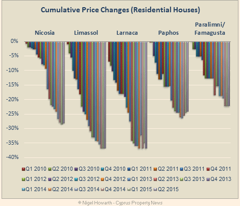 Cyprus_house_price_changes_Q22015