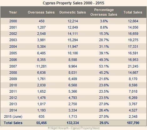 Cyprus property sales 2000 – 2015 summary
