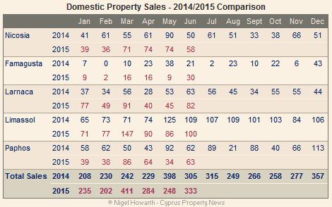 Cyprus: Domestic property sales June 2015