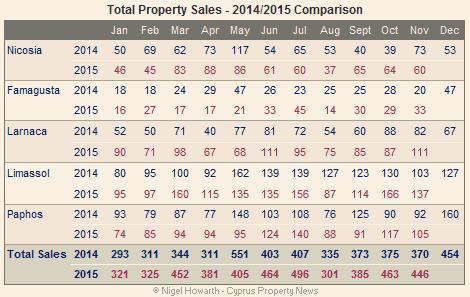 Cyprus Property Sales - November 2015