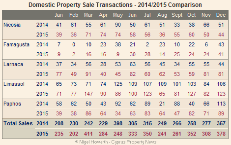 Domestic Cyprus property sales - December 2015