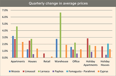 Cyprus property prices continue to rise