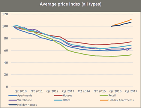 Cyprus property average price index (all types)