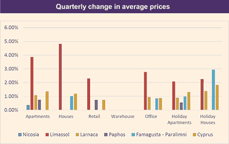 RICS Cyprus property price index Q2 2019 reports rising prices