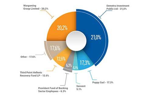 Pie chart Hellenic Bank shareholders