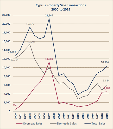 Cyprus property sales chart 2000 - 2019