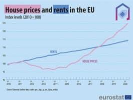 House prices & rents EU