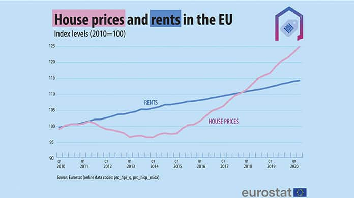 House prices & rents EU