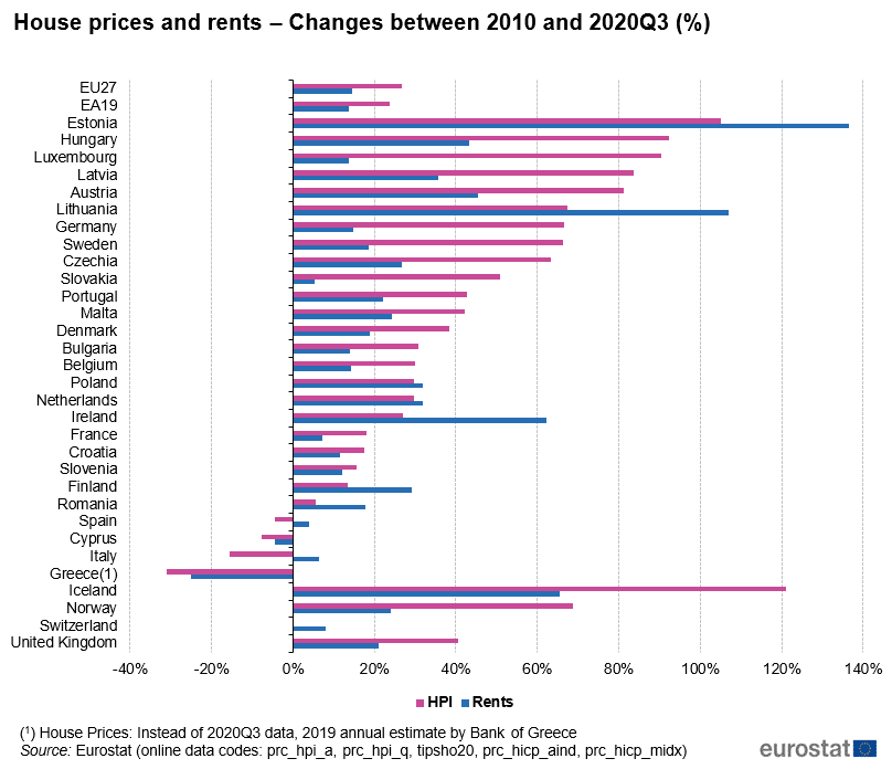 House Prices Rents in the EU