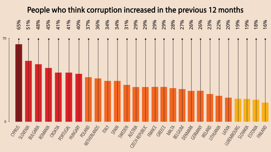 Cypriots believe their country most corrupt in EU