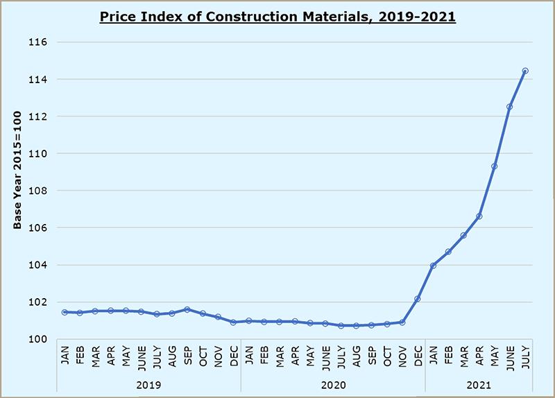 Cyprus constructin material price index 07_2021