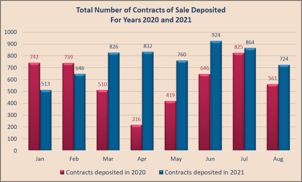 Property sales chart 2020-2021