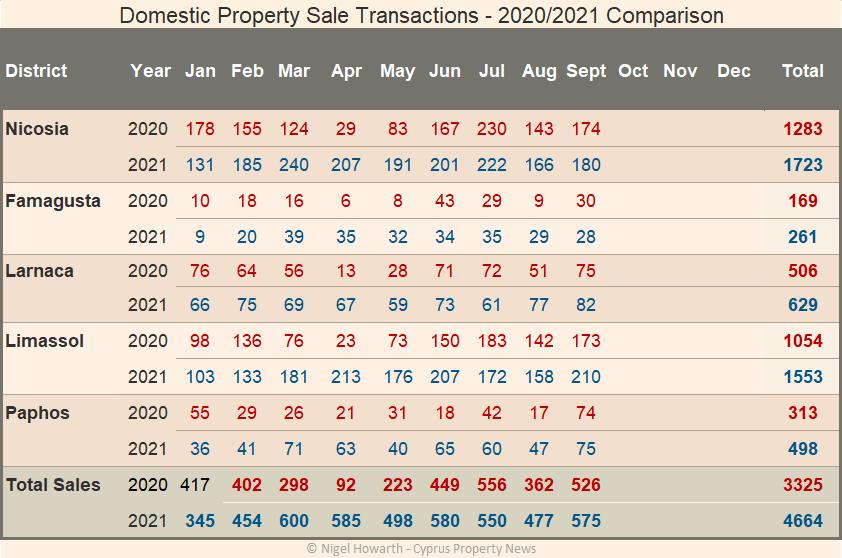 domestic sale transactions