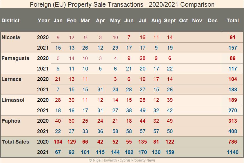 EU sales transactions