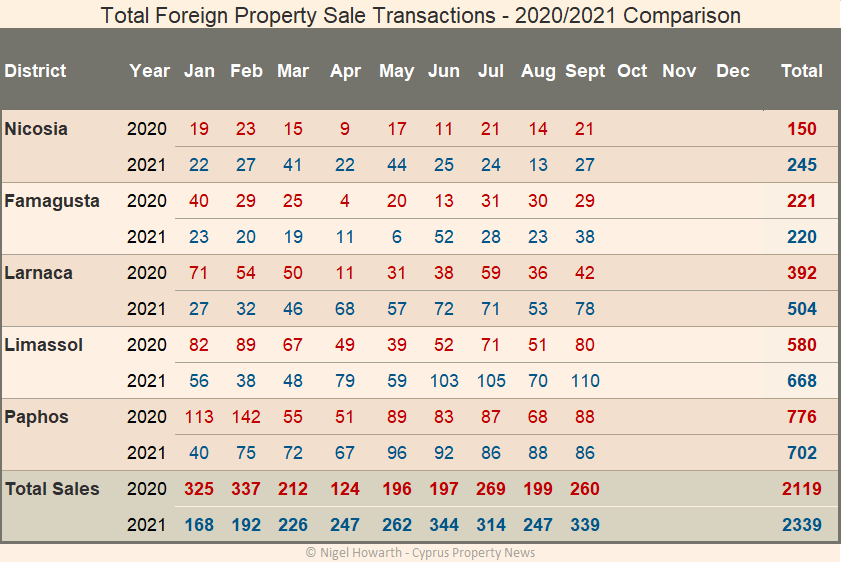 Foreign sale transactions