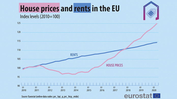 EU house prices and rents