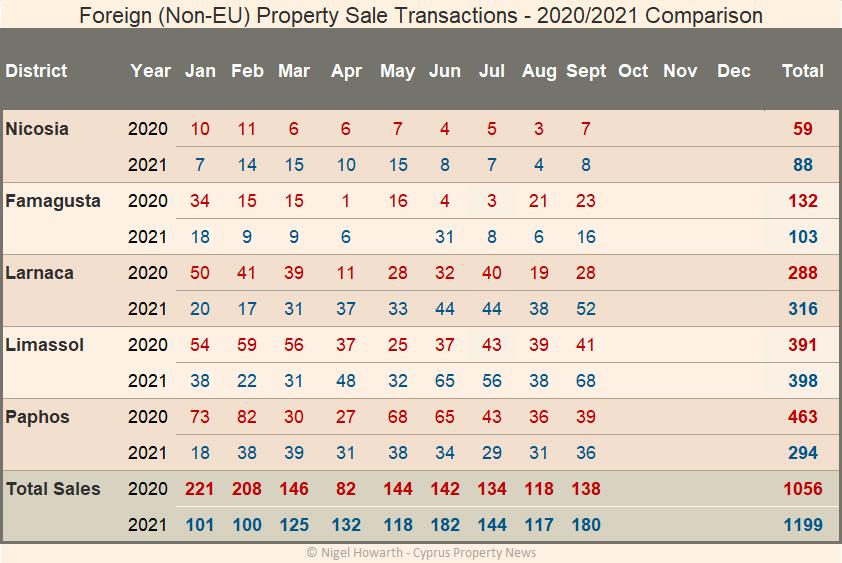 Non-EU sales transactions