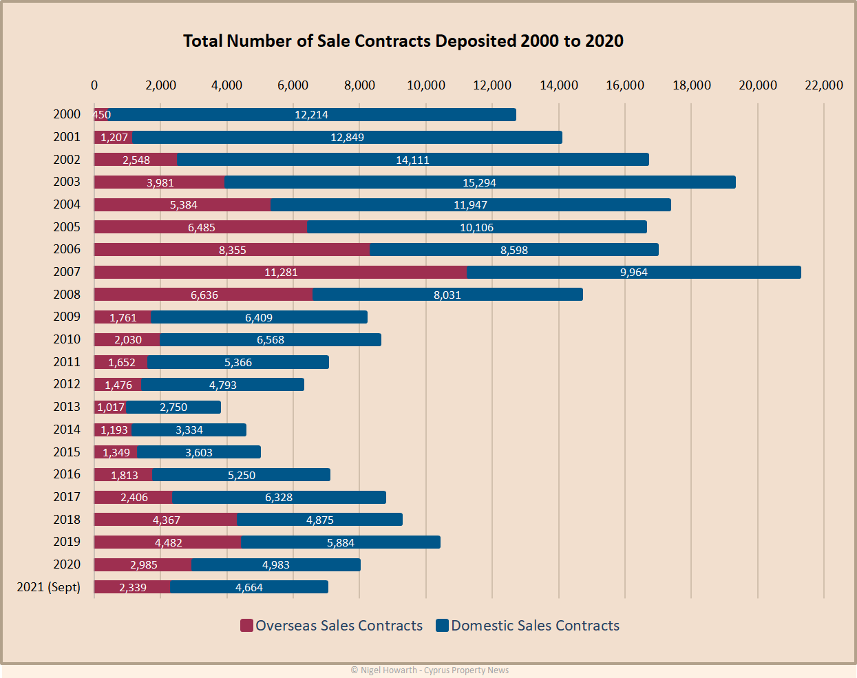 Cyprus property sales analysis