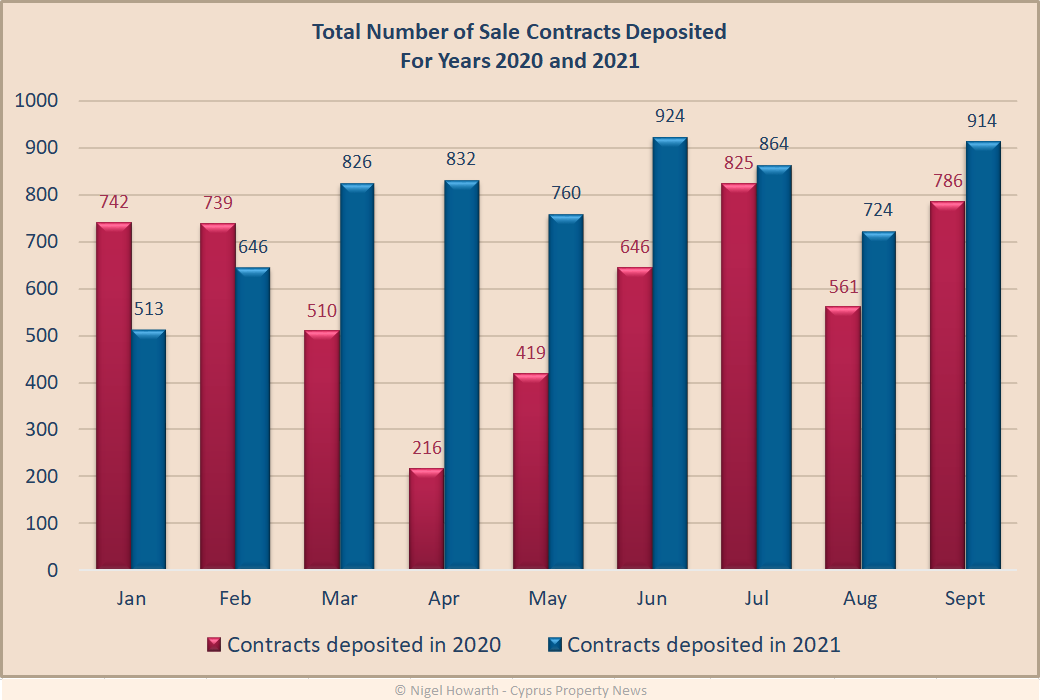 Sales contract numbers 2020 2021 comparison