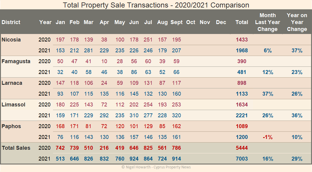 Cyprus property sales contract statistice